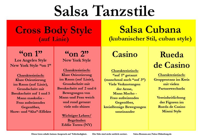 Schritte salsa cubana